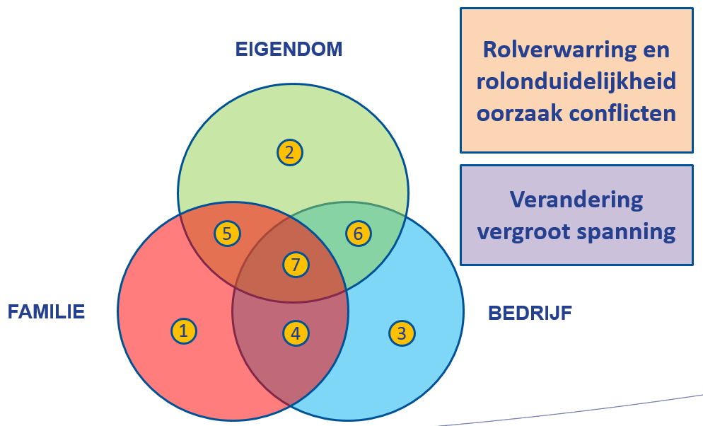 Cirkeldiagram bedrijfsovername