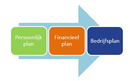 familiebedrijf verkopen in 3 stappen